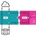 Defending Web Apps: WAFs versus RASPs