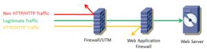 Basic operation of a web application firewall. Source: www.terminatio.org