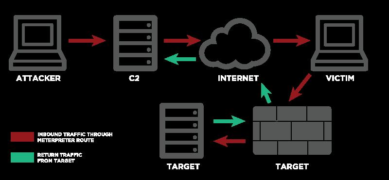 Pivot, Exploit, Death by Firewall | War Room